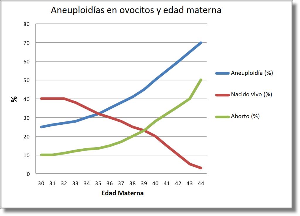 Aneuploidias y Ovocitos